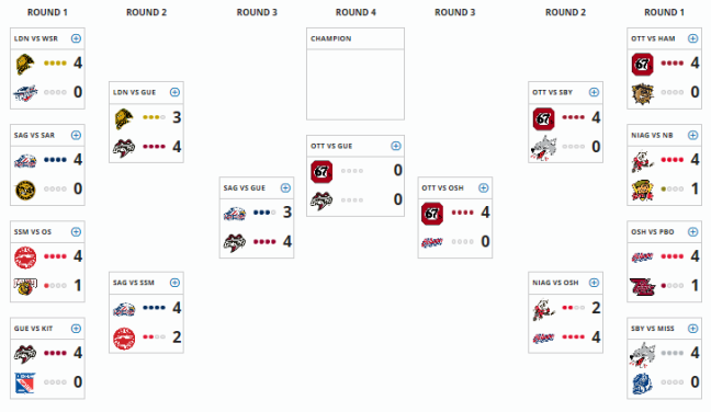 OHL Playoffs